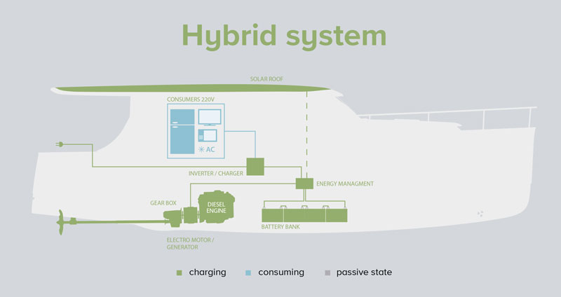 Greenline-Responsible-Equipment-Hybrid-System-800px